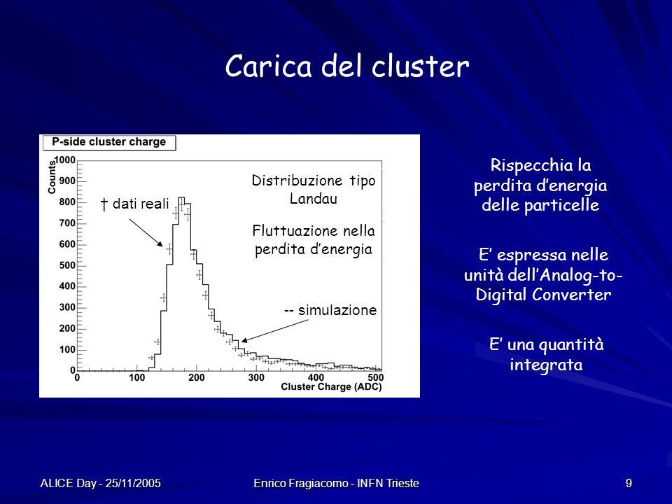 Carica del cluster Rispecchia la perdita d'energia delle particelle