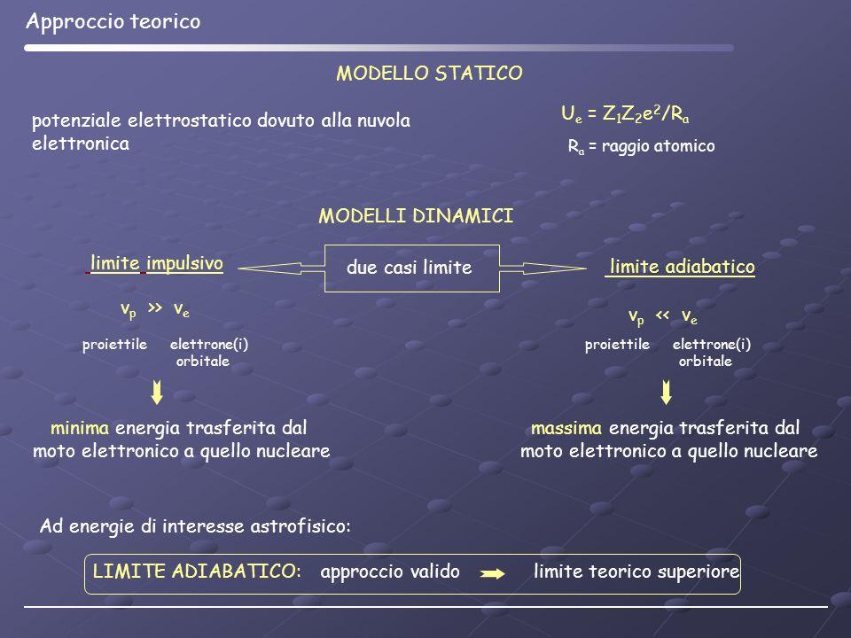 Approccio teorico MODELLO STATICO Ue = Z1Z2e2/Ra