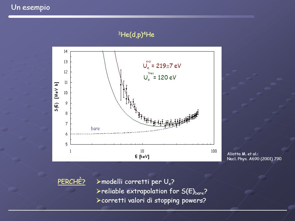 Un esempio 3He(d,p)4He PERCHÈ modelli corretti per Ue