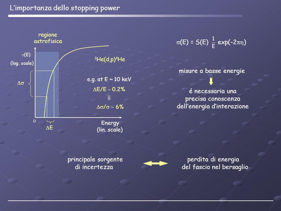 dell'energia d'interazione