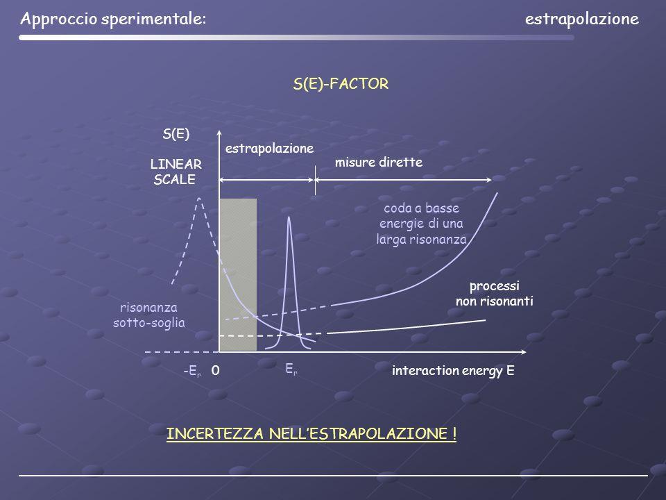 Approccio sperimentale: estrapolazione
