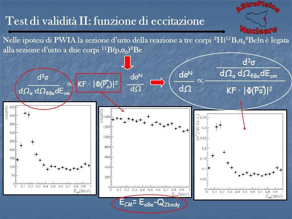 AStroFIsica Test di validità II: funzione di eccitazione Nucleare