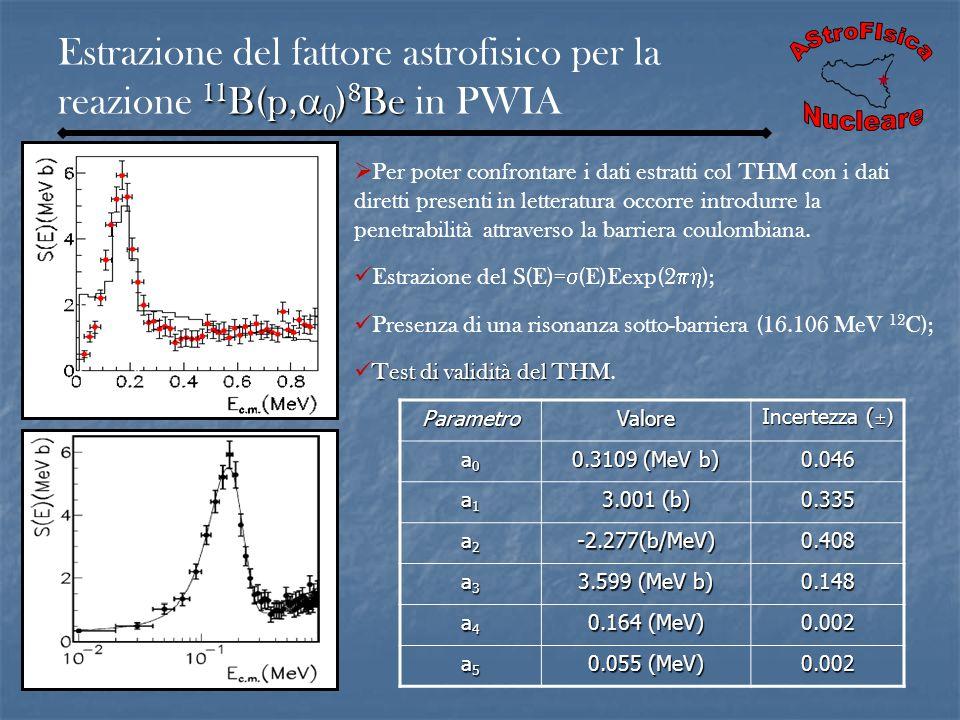 Estrazione del fattore astrofisico per la reazione 11B(p,0)8Be in PWIA