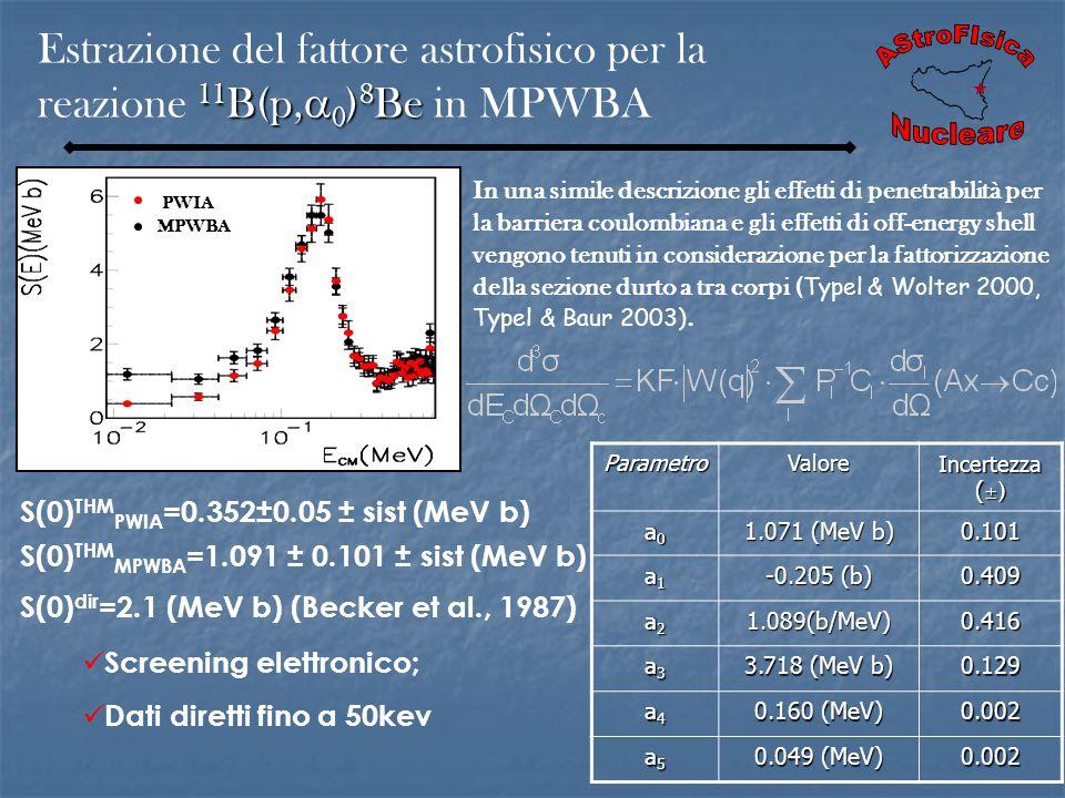 Estrazione del fattore astrofisico per la reazione 11B(p,0)8Be in MPWBA