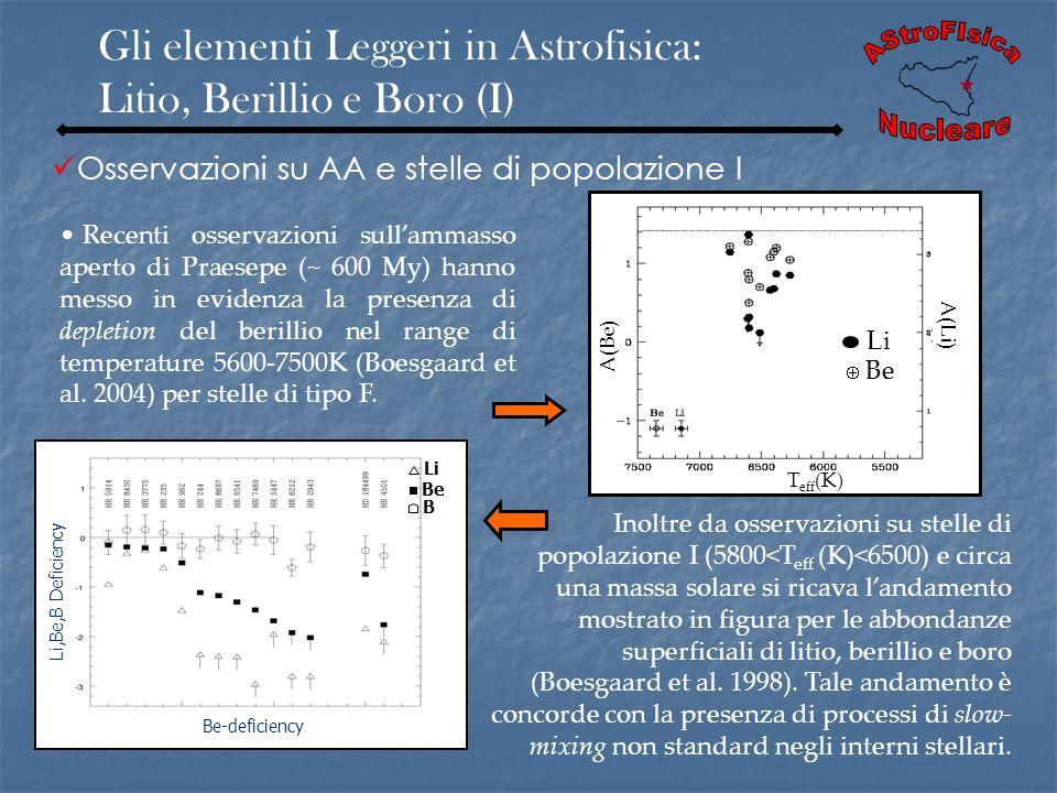 Gli elementi Leggeri in Astrofisica: Litio, Berillio e Boro (I)