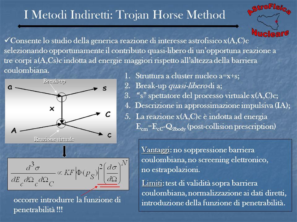 AStroFIsica I Metodi Indiretti: Trojan Horse Method Nucleare