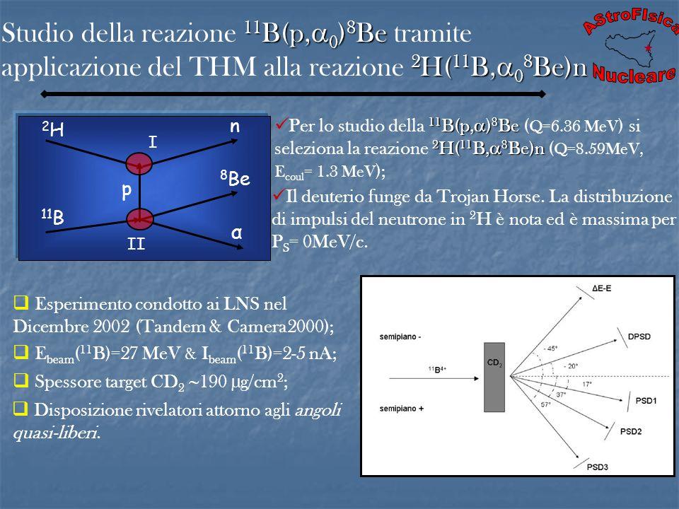 Studio della reazione 11B(p,0)8Be tramite applicazione del THM alla reazione 2H(11B,08Be)n