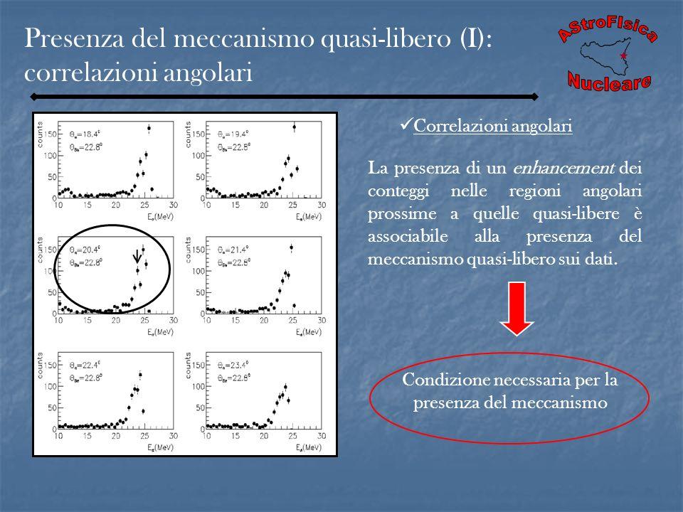 Presenza del meccanismo quasi-libero (I): correlazioni angolari