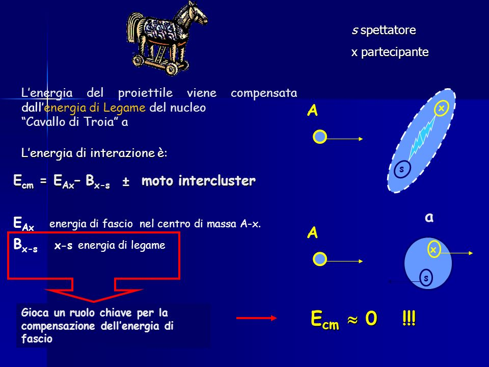 Ecm  0 !!! a A a A Ecm = EAx– Bx-s ± moto intercluster