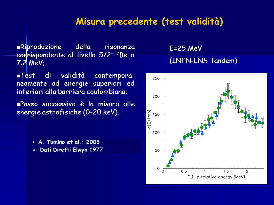 Misura precedente (test validità)