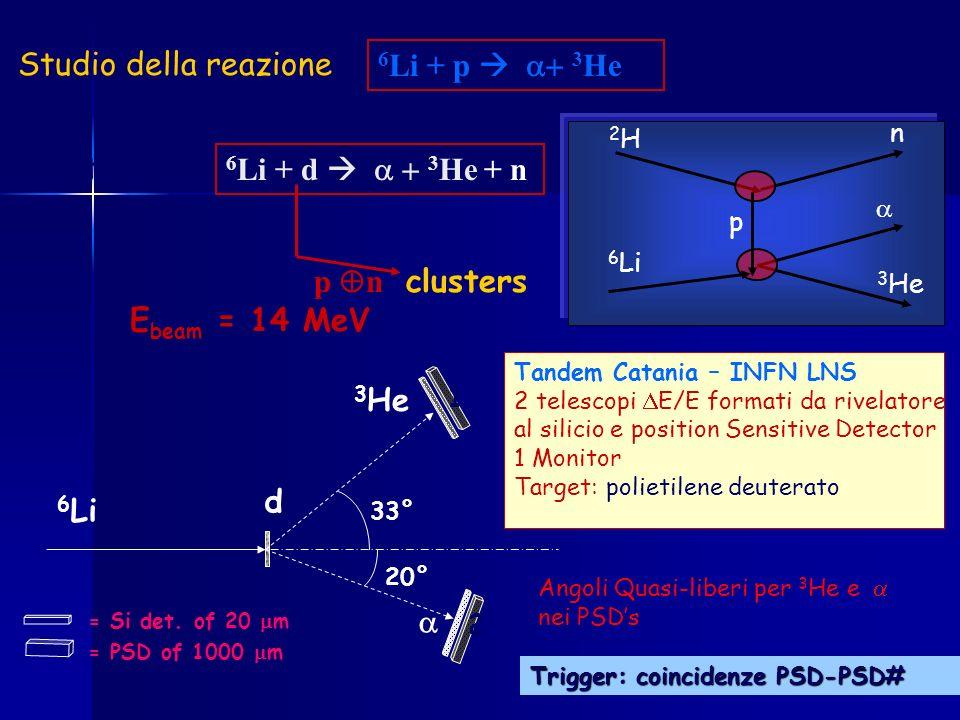Studio della reazione 6Li + p  a+ 3He via the 6Li + d  a + 3He + n
