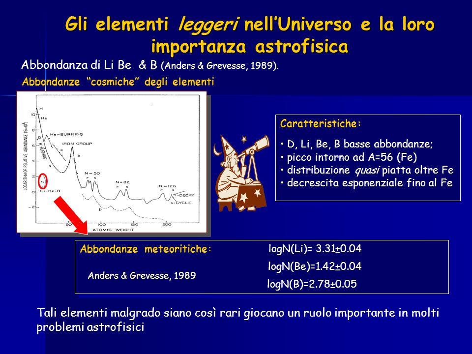 Gli elementi leggeri nell'Universo e la loro importanza astrofisica
