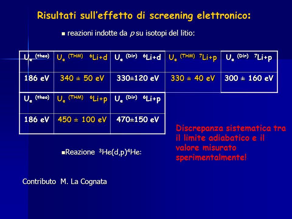 Risultati sull'effetto di screening elettronico: