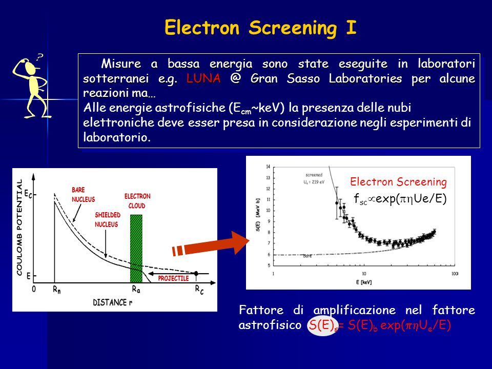 Electron Screening I Electron Screening
