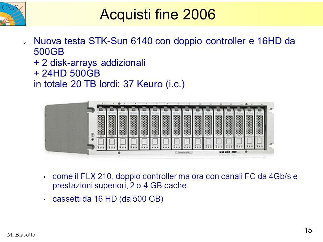 Acquisti fine 2006