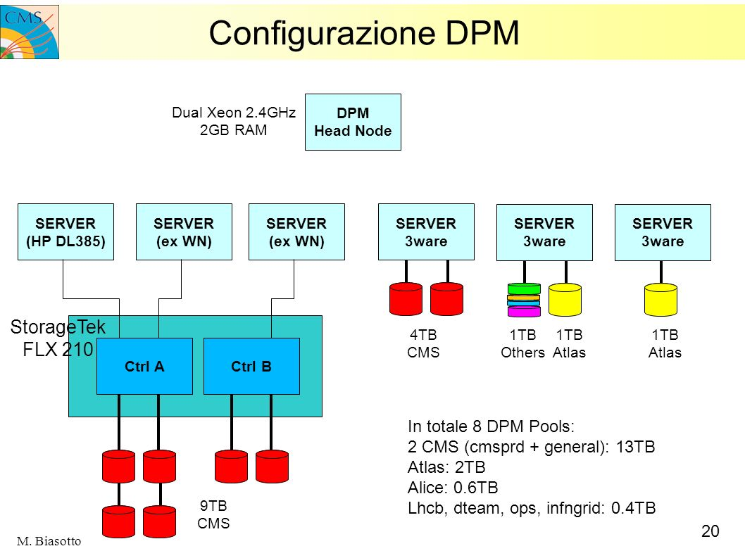 Configurazione DPM StorageTek FLX 210 In totale 8 DPM Pools: