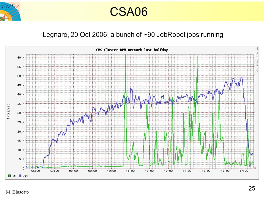 CSA06 Legnaro, 20 Oct 2006: a bunch of ~90 JobRobot jobs running