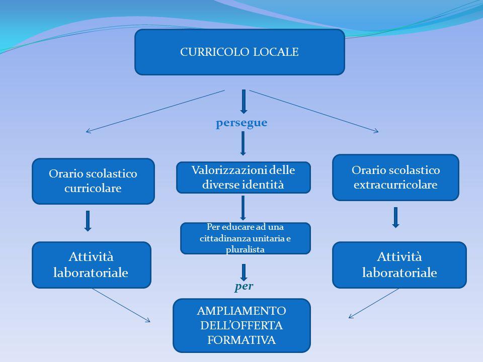 Attività laboratoriale Attività laboratoriale