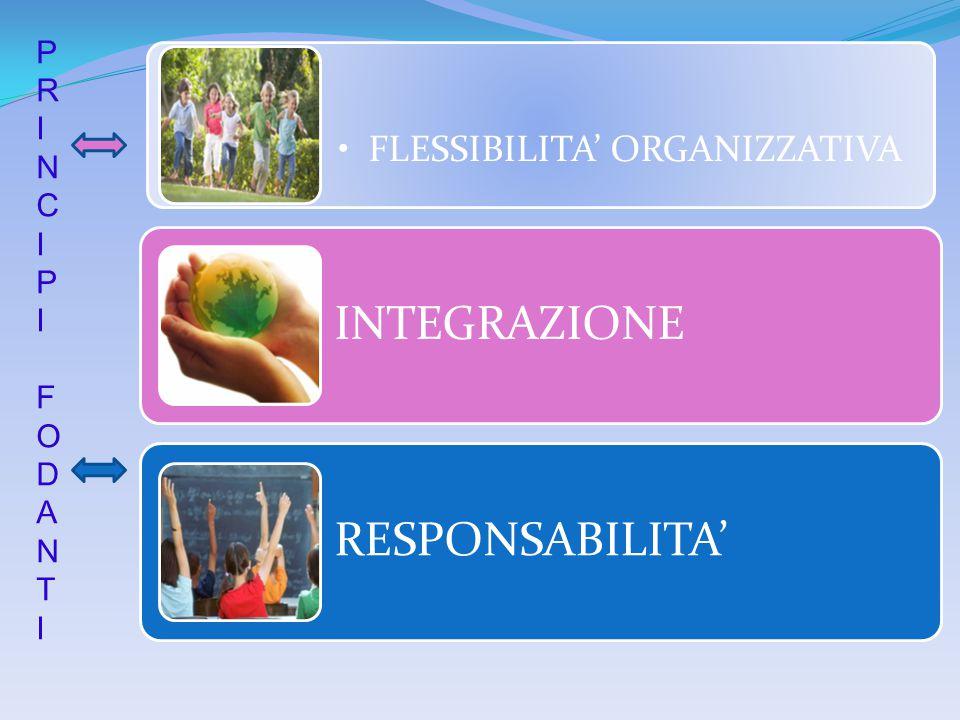 INTEGRAZIONE RESPONSABILITA' FLESSIBILITA' ORGANIZZATIVA P RI NCIPI