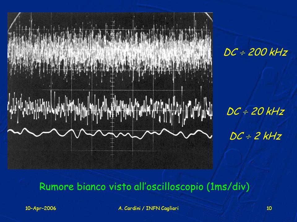 Rumore bianco visto all'oscilloscopio (1ms/div)