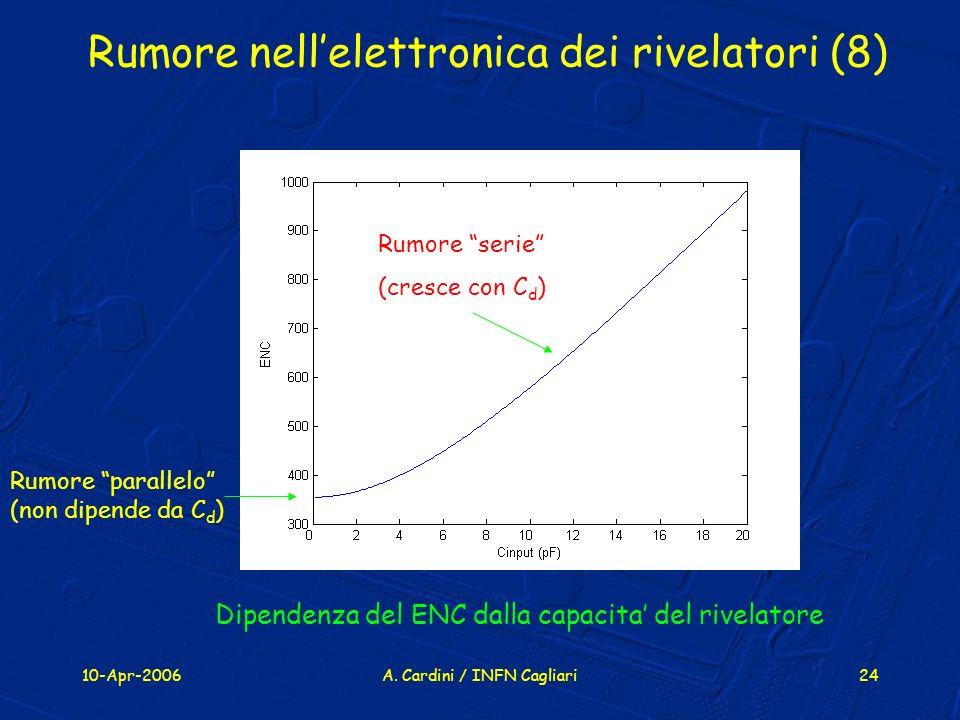 Rumore nell'elettronica dei rivelatori (8)