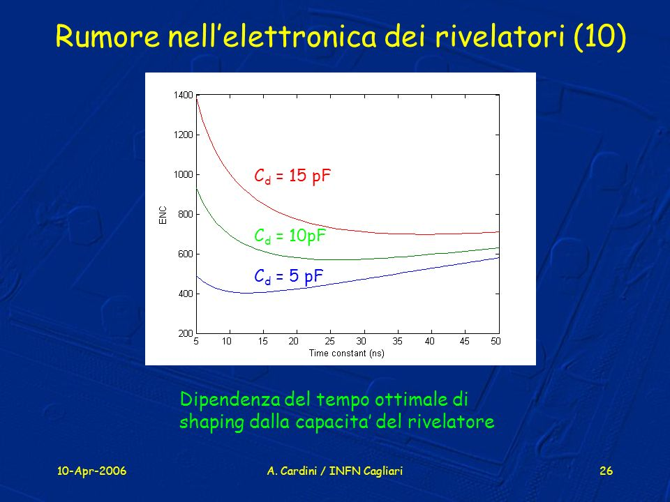 Rumore nell'elettronica dei rivelatori (10)