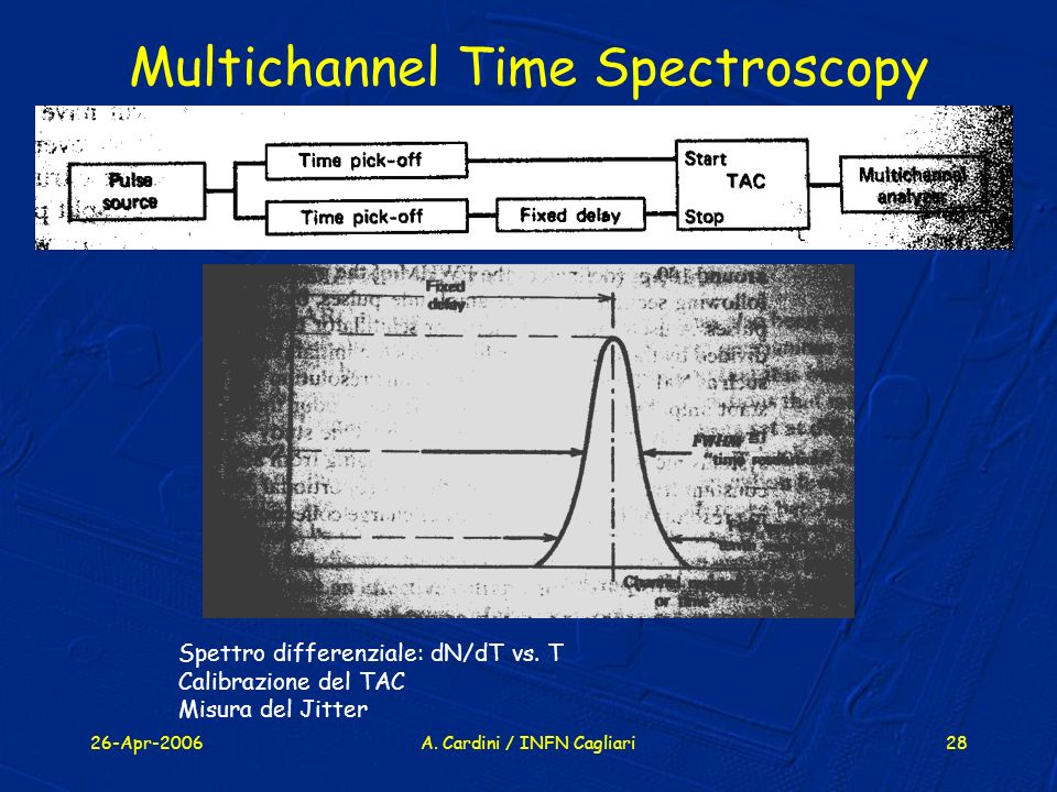 Multichannel Time Spectroscopy
