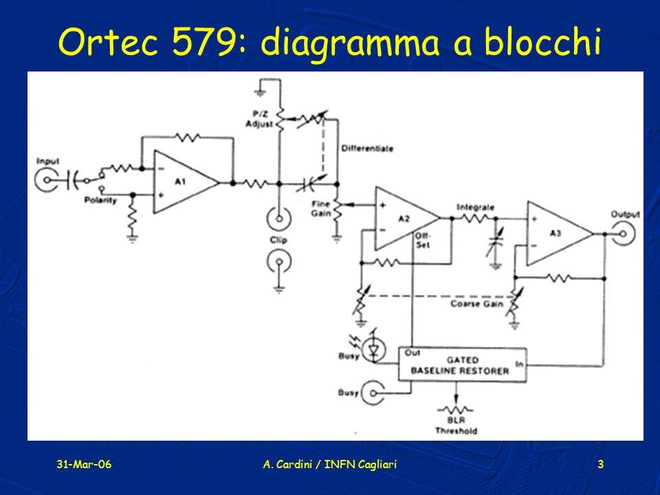 Ortec 579: diagramma a blocchi