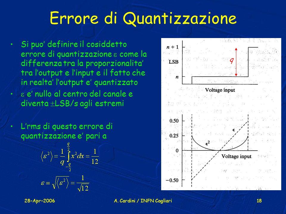 Errore di Quantizzazione