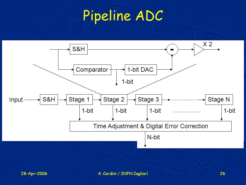 Pipeline ADC - ………… S&H Comparator 1-bit DAC X 2 1-bit Stage 1 Stage 2