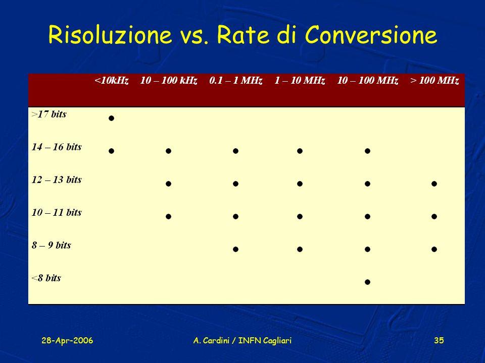 Risoluzione vs. Rate di Conversione