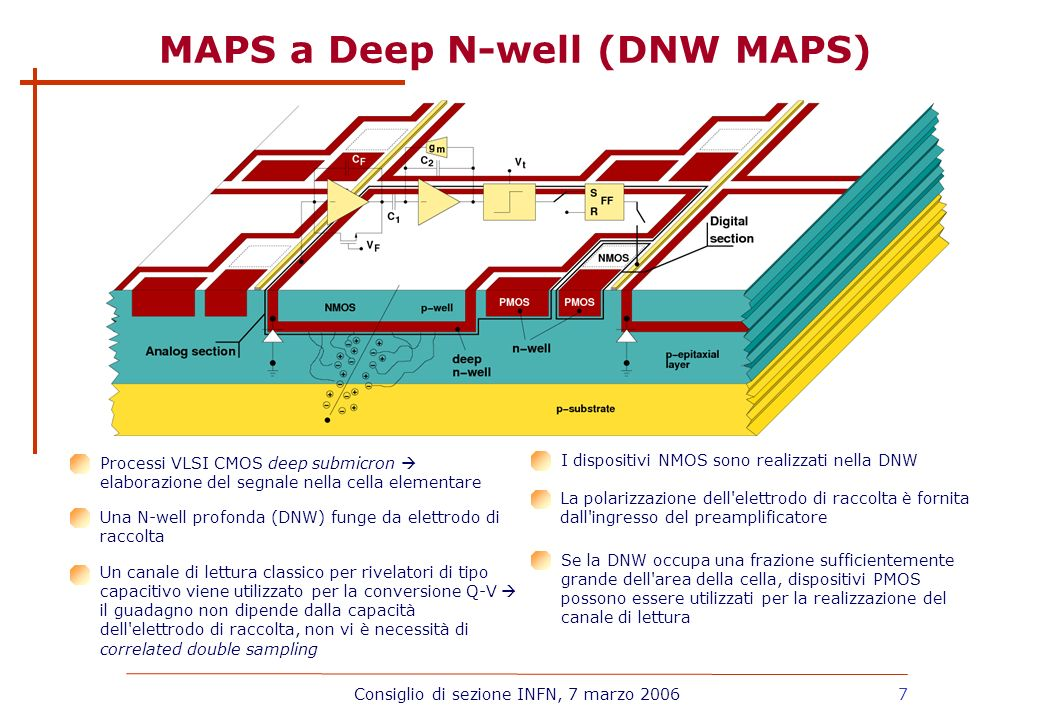 MAPS a Deep N-well (DNW MAPS)