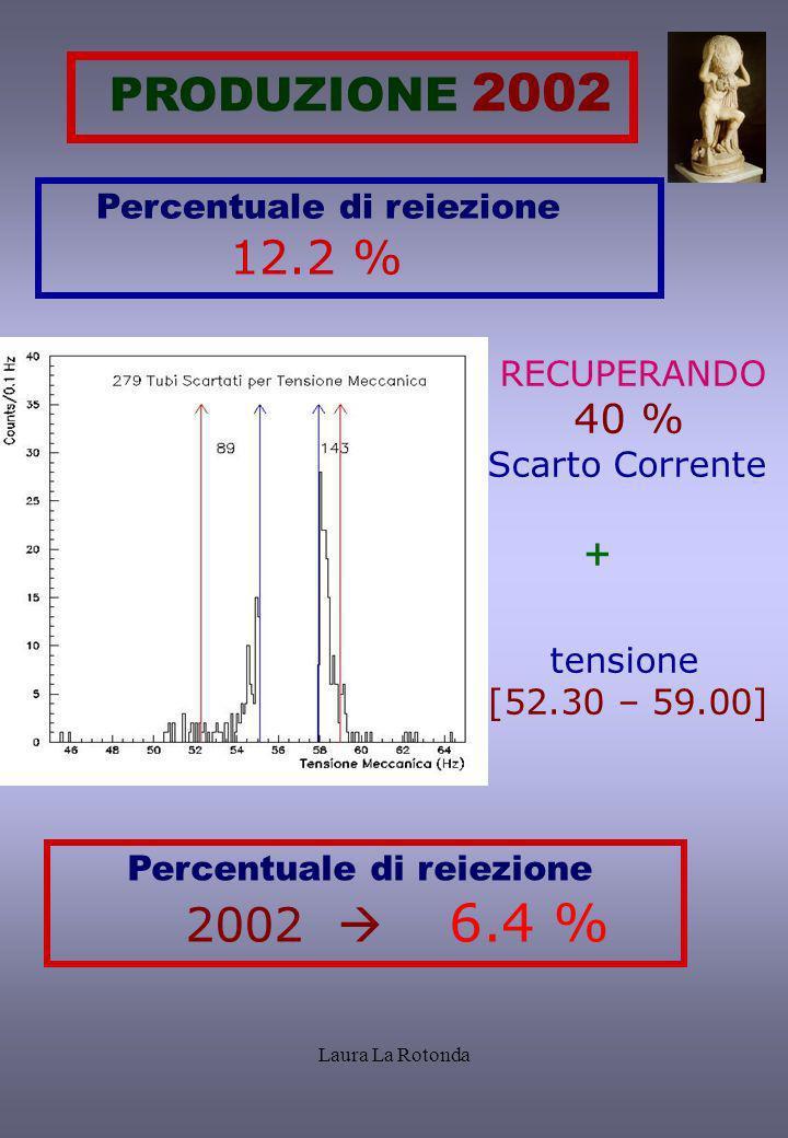 12.2 % PRODUZIONE 2002 Percentuale di reiezione RECUPERANDO 40 %