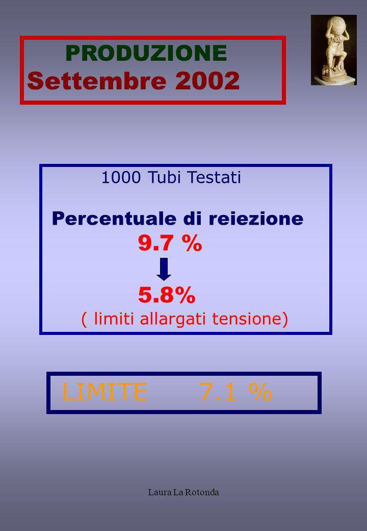 Settembre 2002 9.7 % 5.8% PRODUZIONE 1000 Tubi Testati