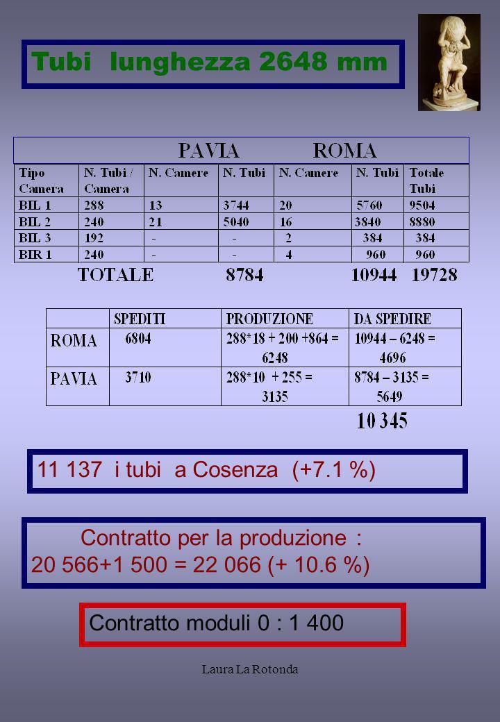 Tubi lunghezza 2648 mm prova 11 137 i tubi a Cosenza (+7.1 %)
