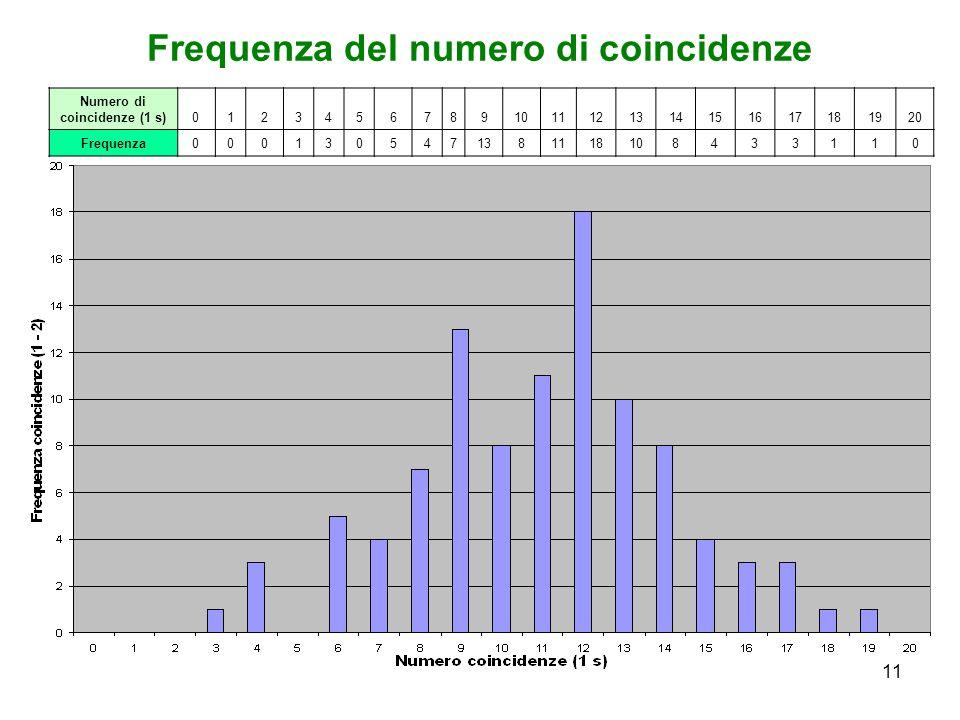 Frequenza del numero di coincidenze Numero di coincidenze (1 s)