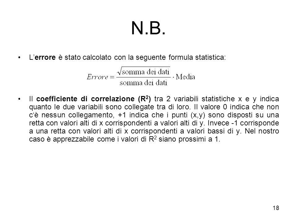 N.B. L'errore è stato calcolato con la seguente formula statistica: