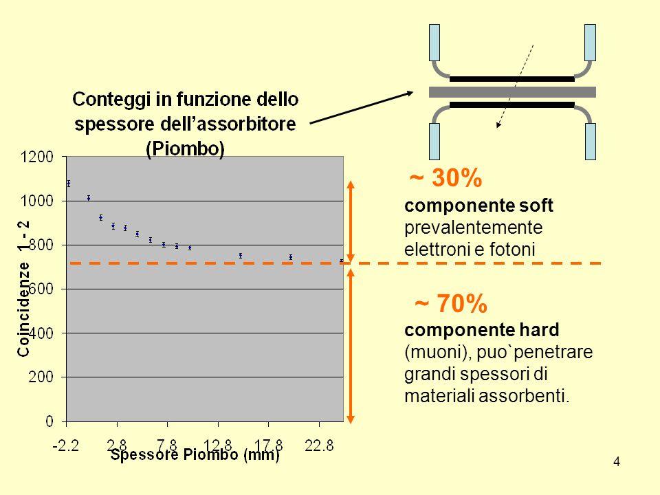 ~ 30% ~ 70% componente soft prevalentemente elettroni e fotoni