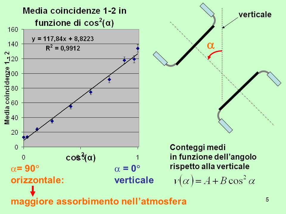  = 90 orizzontale: = 0 verticale