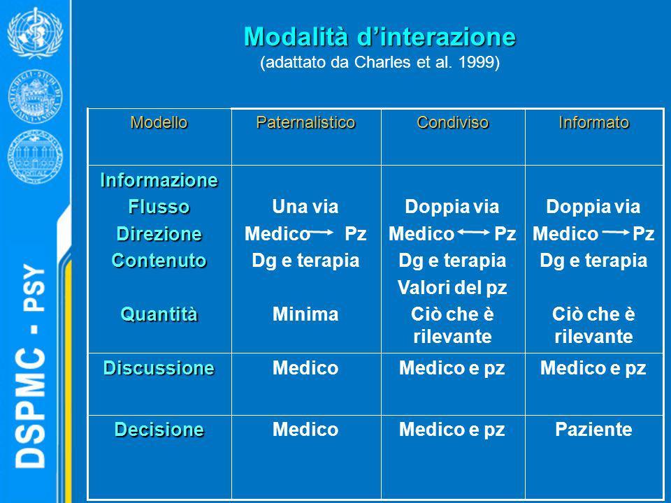 Modalità d'interazione (adattato da Charles et al. 1999)