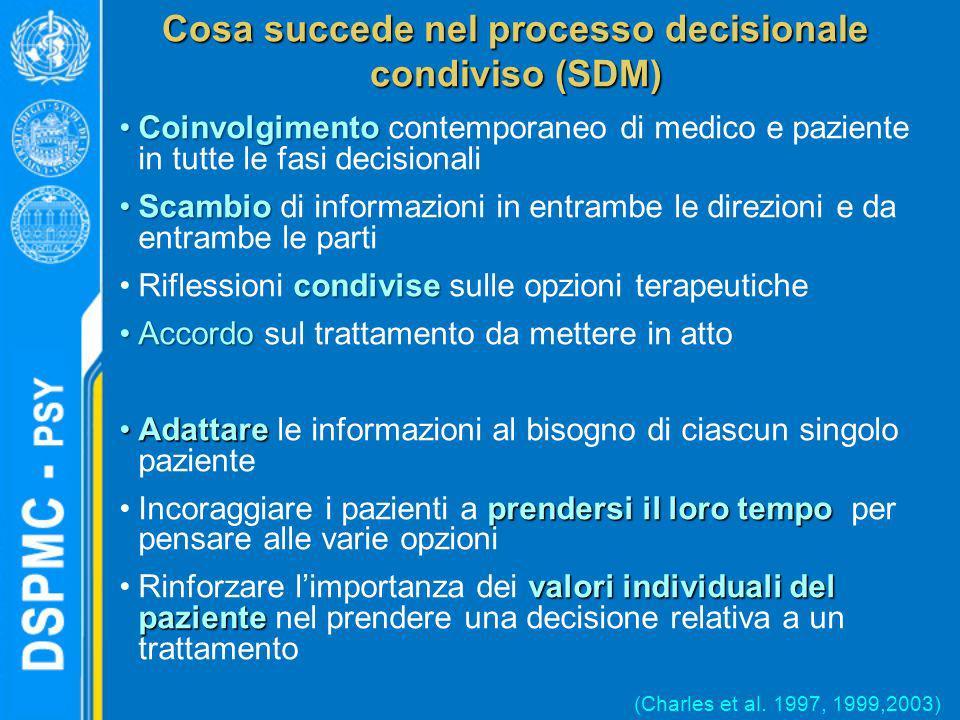 Cosa succede nel processo decisionale condiviso (SDM)
