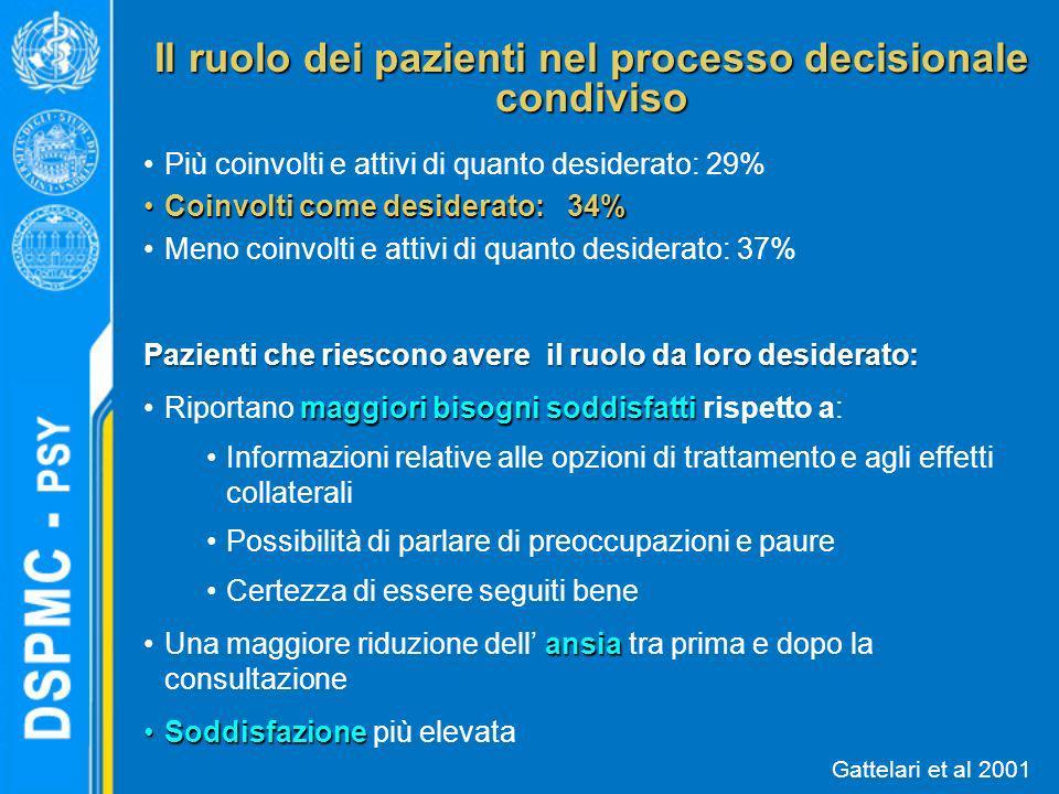 Il ruolo dei pazienti nel processo decisionale condiviso