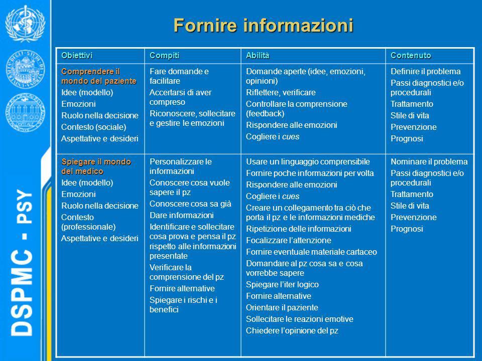 Fornire informazioni Obiettivi Compiti Abilità Contenuto