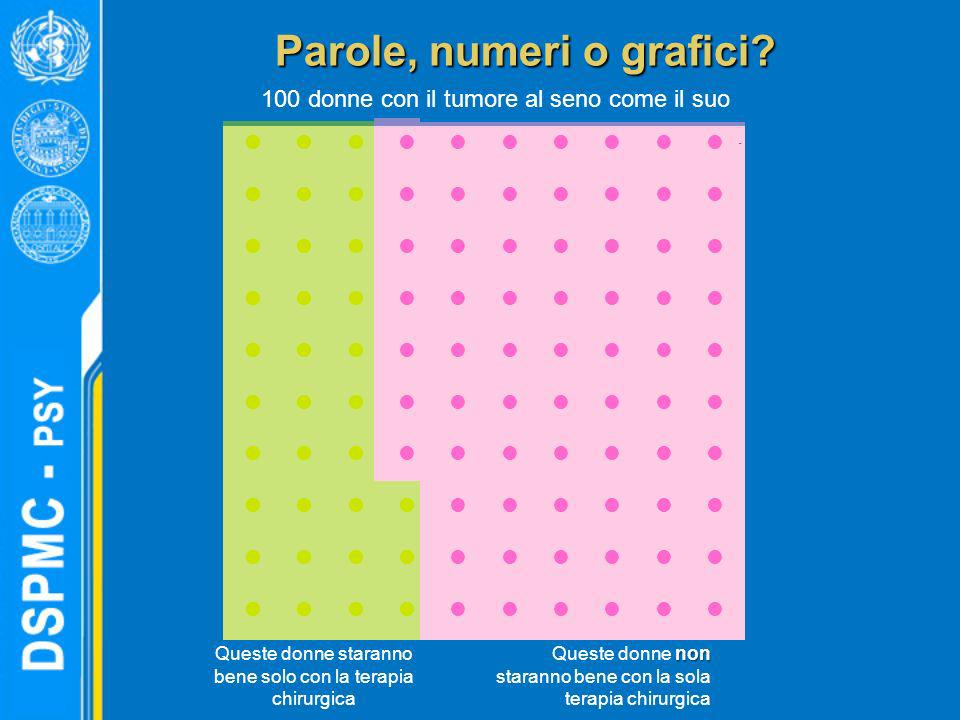 Parole, numeri o grafici