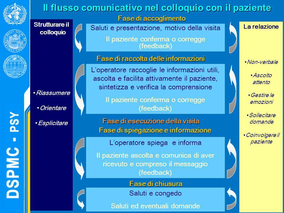Il flusso comunicativo nel colloquio con il paziente
