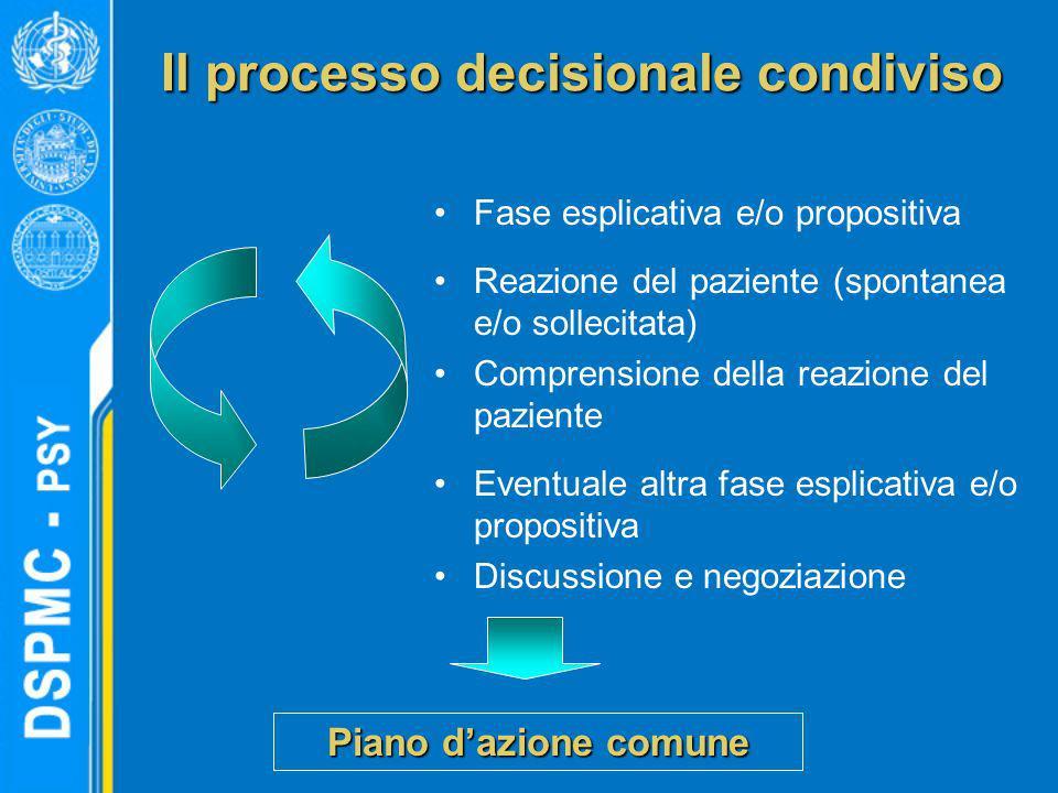 Il processo decisionale condiviso