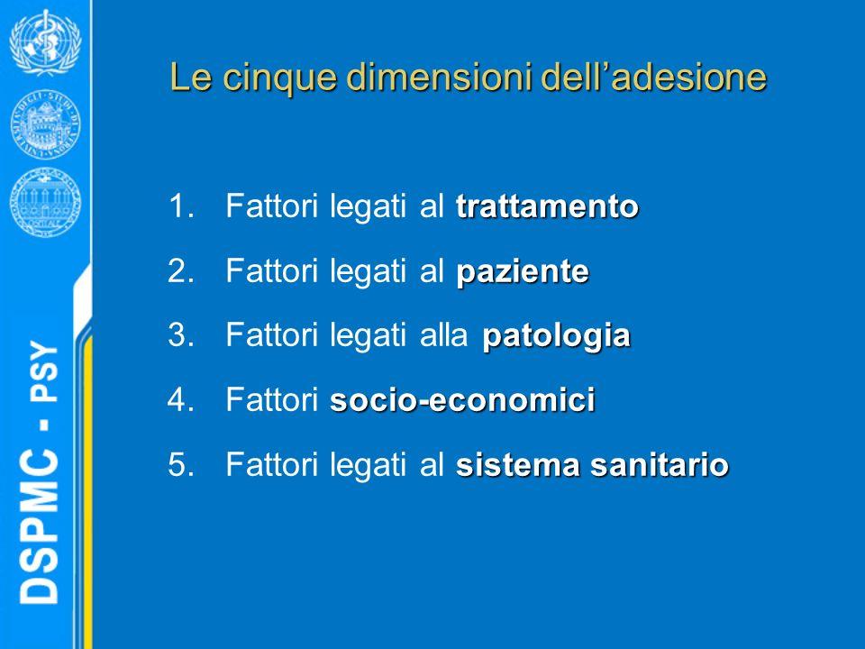 Le cinque dimensioni dell'adesione