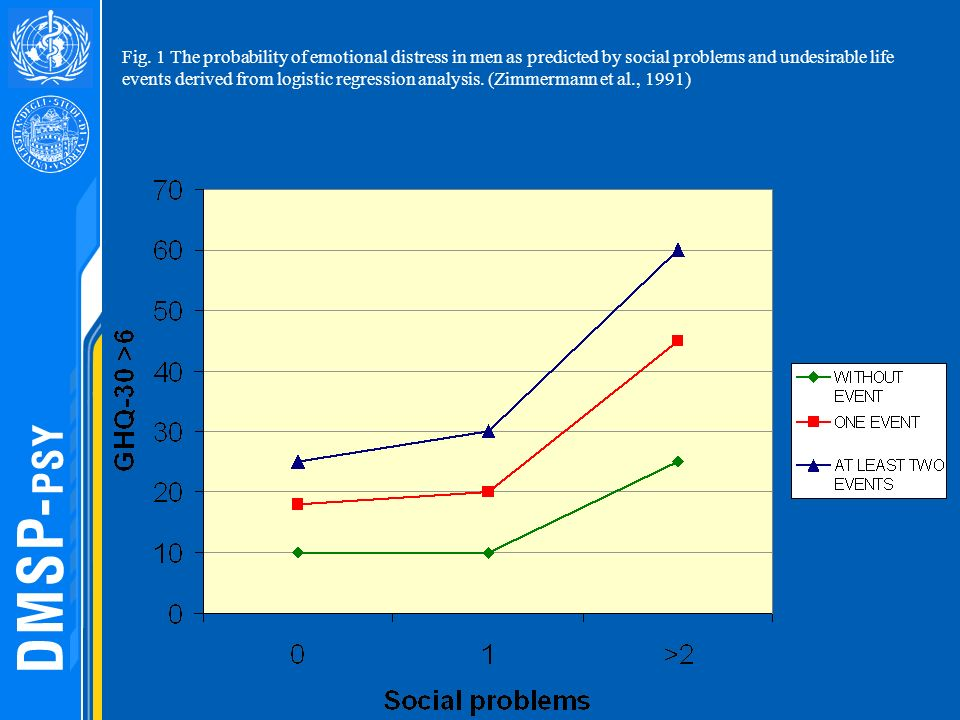Fig. 1 The probability of emotional distress in men as predicted by social problems and undesirable life events derived from logistic regression analysis. (Zimmermann et al., 1991)