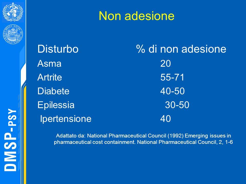Non adesione Disturbo % di non adesione Asma 20 Artrite 55-71