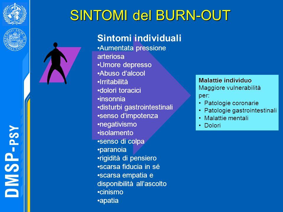 SINTOMI del BURN-OUT Sintomi individuali Aumentata pressione arteriosa